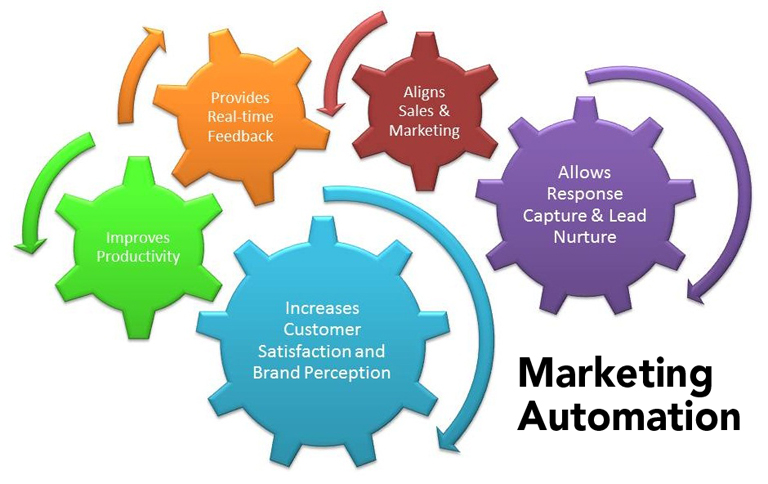 automation marketing